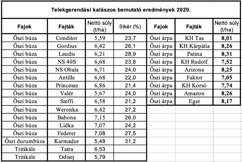 1.táblázat: Bemutatósor eredményei Telekgerendáson, 2020-ban.