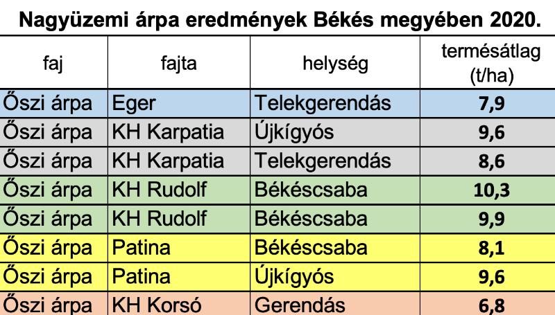 3.táblázat: Őszi árpa nagyüzemi eredményei Békés megyében 2020-ban.