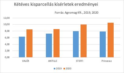 5.kép: Agromag Kft. kétéves kisparcellás kísérletei (2019, 2020)