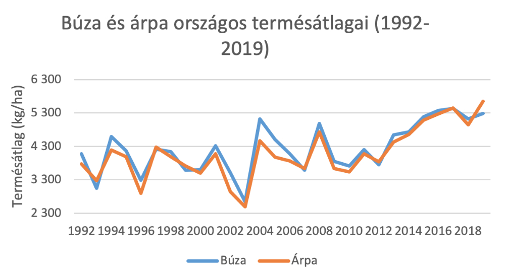 1.kép: Búza és árpa országos termésátlagai (1992-2019)