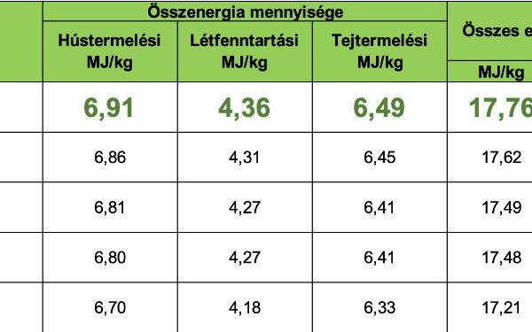 Isztria -NÉBIH silókukoricák kisparcellás fajtaösszehasonlító kísérlete (2018)