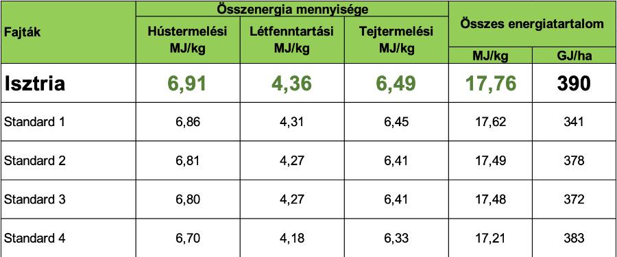 2.Táblázat: NÉBIH silókukoricák kisparcellás fajtaösszehasonlító kísérlete (2018)
