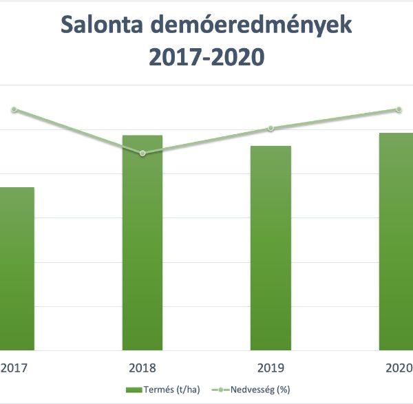 Salonta (FAO 360) demóeredményei (2017-2020)