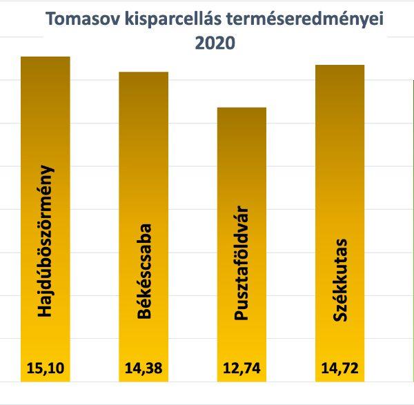 Tomasov FAO 420) kisparcellás eredményei 2020 2020-ban