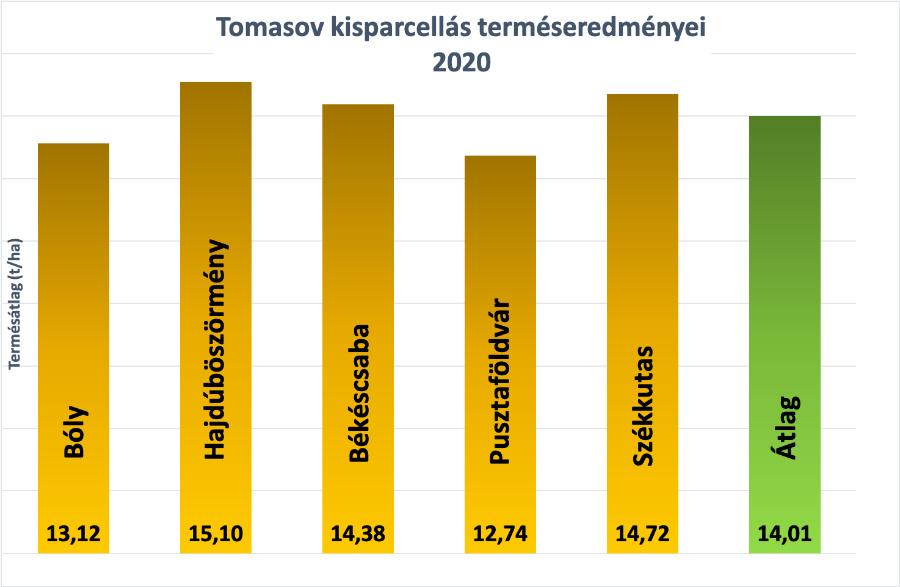 1.Ábra: Tomasov (FAO 420) kisparcellás eredményei 2020 2020-ban