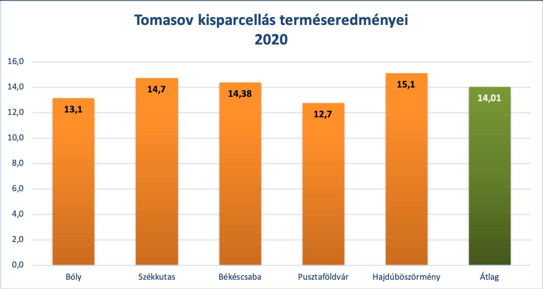 1.ábra: Tomasov kisparcellás terméseredményei (forrás: Agromag Kft. megbízott kisparcellás kísérletei, 2020)